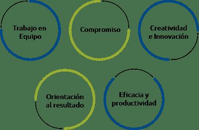 competencias-valores-empresariales-soliplast